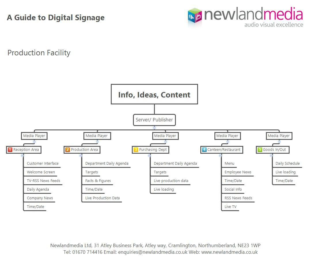 Digital signage chart newland media digital signage chart nvjuhfo Choice Image